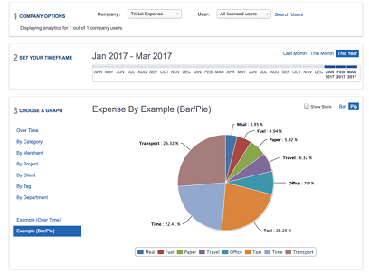 Powerful Spend Analytics